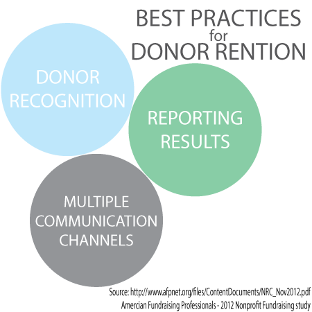 best practices for nonprofit donor retention