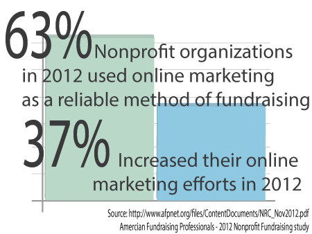 nonprofit online marketing 2012 statistics