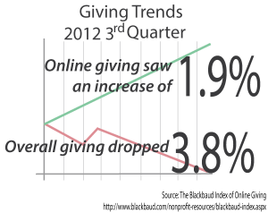 Online giving trends for charities (chart)