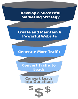 Valeo Funnel sm Internet Marketing for Nonprofits