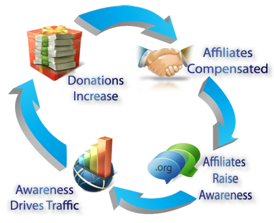 aff am Internet Marketing for Nonprofits