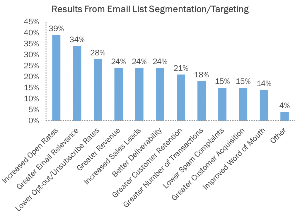 List segmentation leads to improved open rates, lower unsubscribe rates, and increases in leads and revenue.