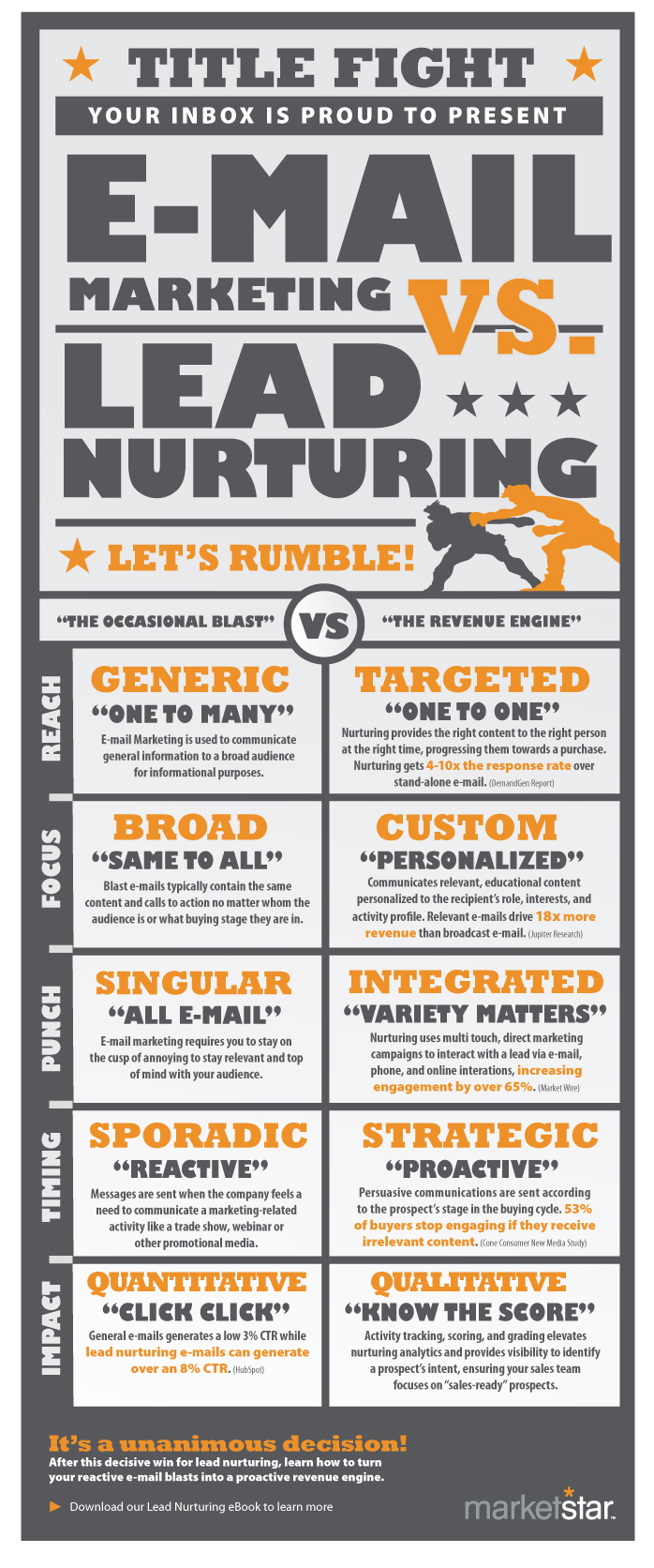 email-marketing-vs-lead-nurturing_50300e4d89a0b