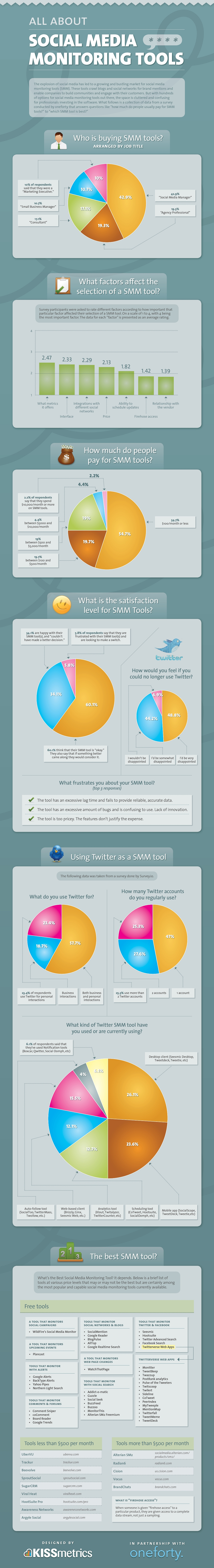 This infographic looks into who's buying social media monitoring tools, why they bought it, and how they're using it.