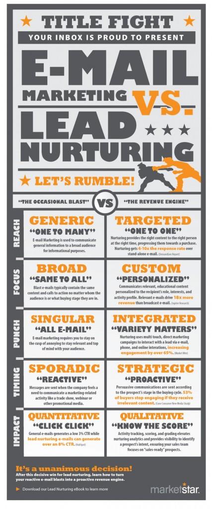 Email Marketing vs. Email Nurturing infographic