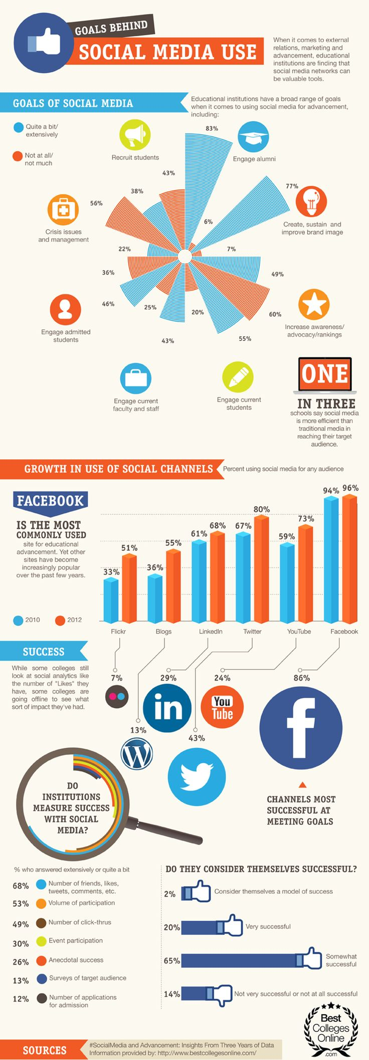 higher ed social media