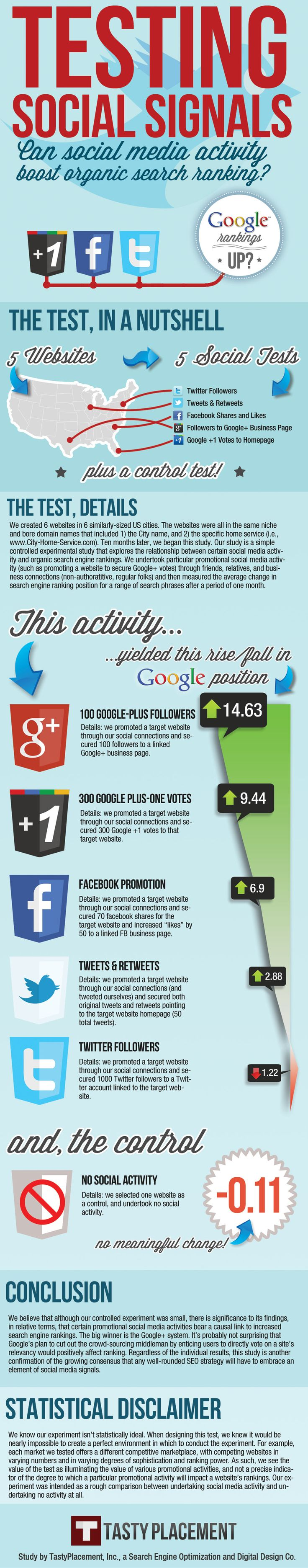 Social media has an impact on organic search ranking. See which platforms perform best with this infographic.