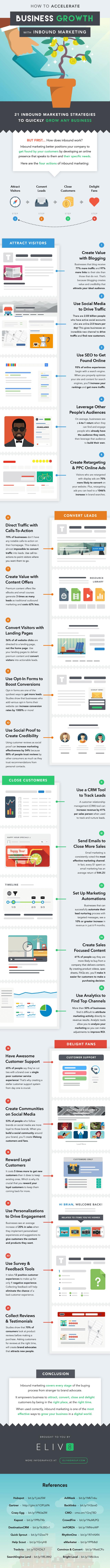 Inbound Marketing Strategies Infographic
