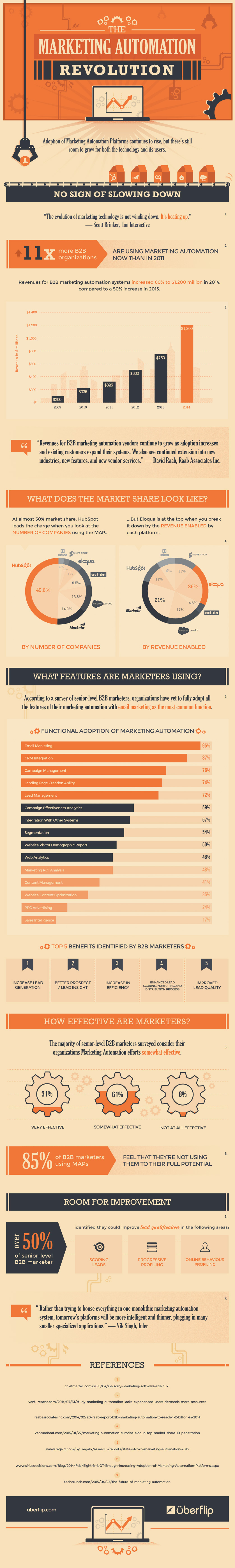 A collection of powerful marketing automation stats such as 11 times more B2B organizations are using marketing automation.